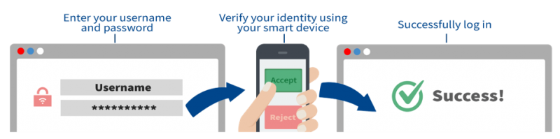 3 step image demonstrating MFA verification on a mobile device