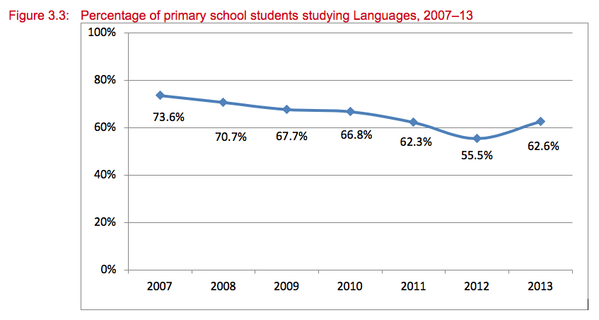 Percentage of primary school students studying Languages, 2007–13. The percentage of primary school students studying Languages has dropped from 73.6% in 2007 to 55.5% in 2012 and then increased again to 62.6% in 2013.